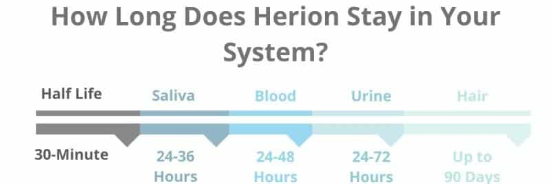 how long does heroin stay in your system timeline